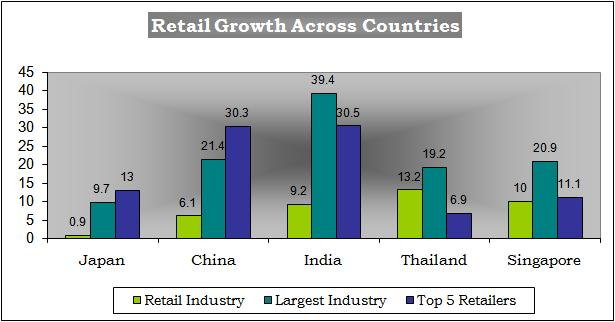 indian retail industry its growth challenges